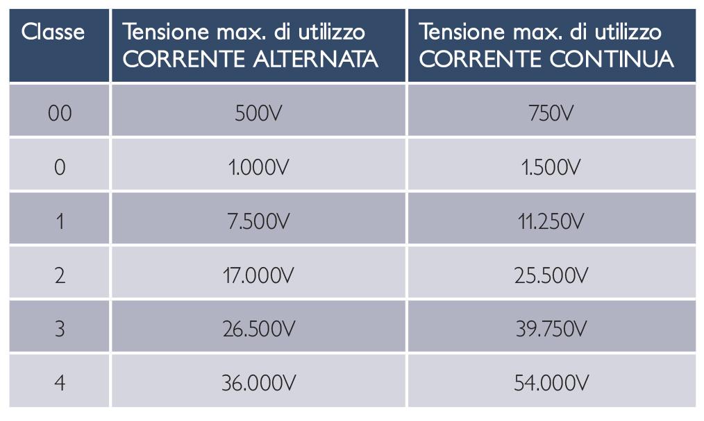 information generales